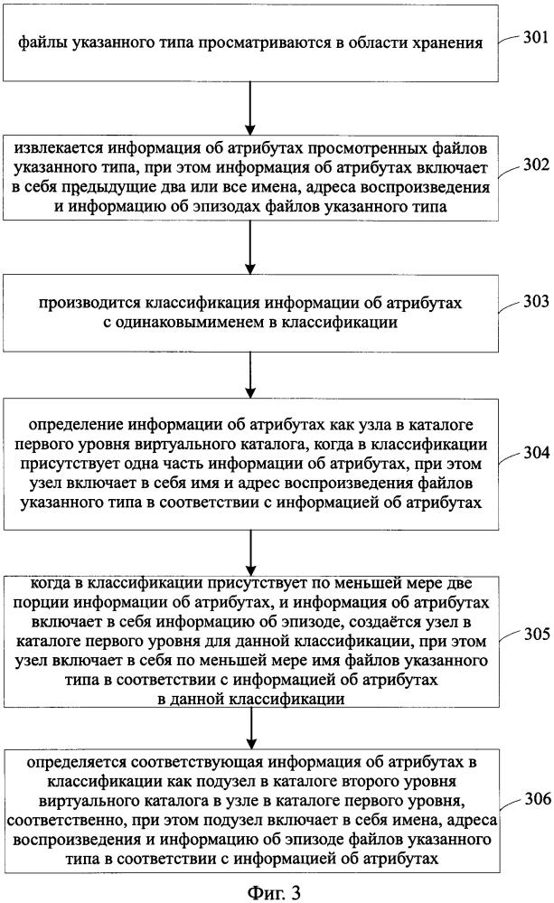 Способ, аппарат и электронное устройство для создания виртуального каталога