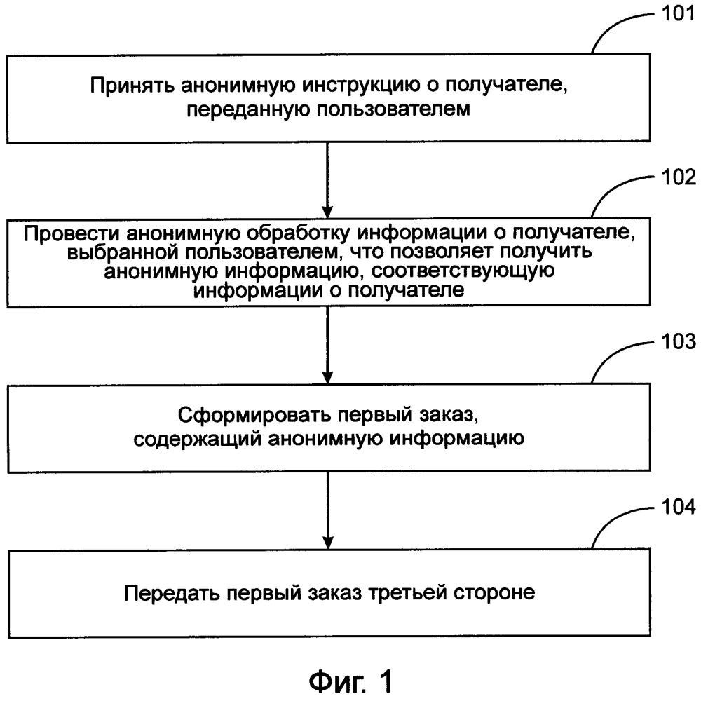 Способ и устройство обработки информации о получателе
