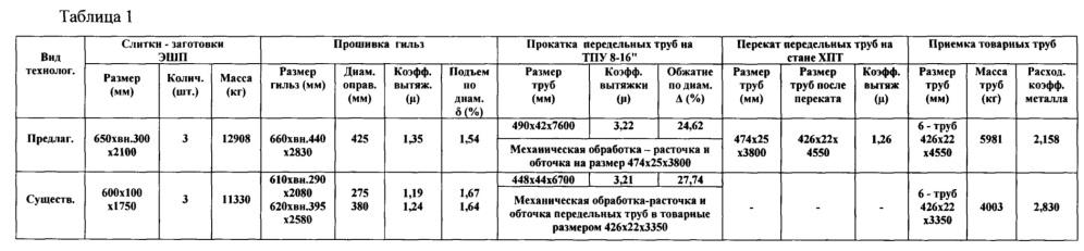 Способ производства бесшовных труб размером 426x20-22 мм для объектов атомной энергетики из стали марки 08х18н10-ш