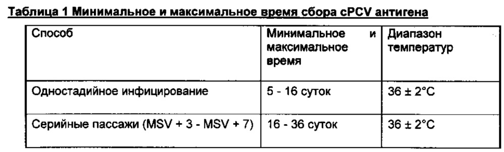 Комбинированная вакцина pcv/mycoplasma hyopneumoniae