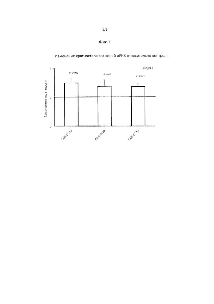 Лечение заболеваний, связанных с ядерным респираторным фактором 1(nrf1), путем ингибирования природного антисмыслового транскрипта к nrf1