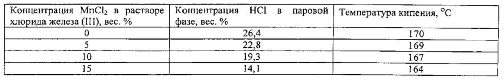 Способ концентрирования и отделения хлоридов металлов в/из содержащего хлорид железа (iii) раствора соляной кислоты