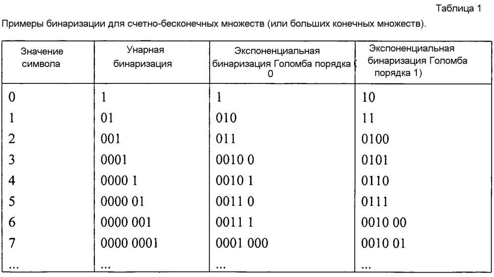 Энтропийное кодирование разностей векторов движения