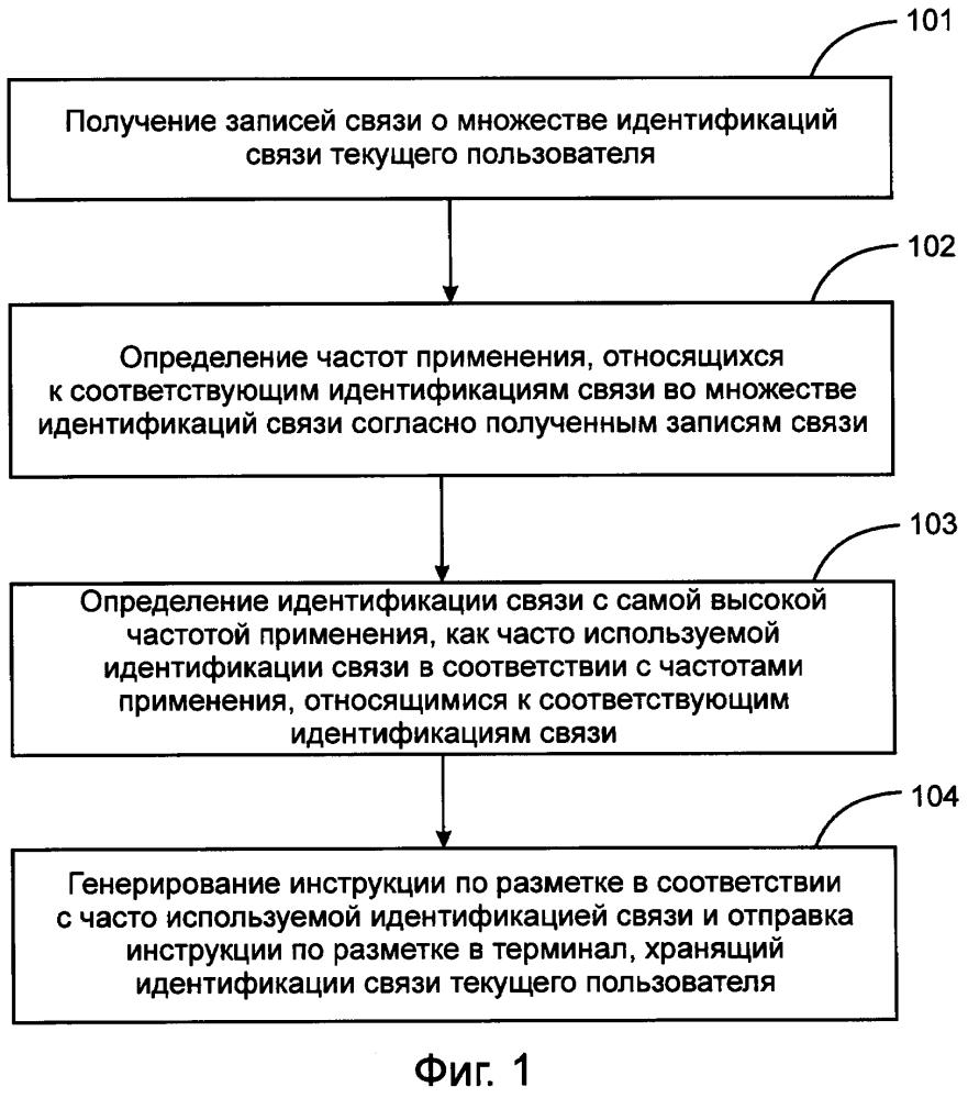 Способ и устройство для выполнения идентификации связи