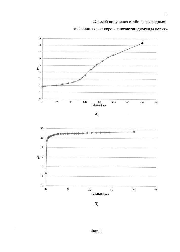 Способ получения стабильных водных коллоидных растворов наночастиц диоксида церия
