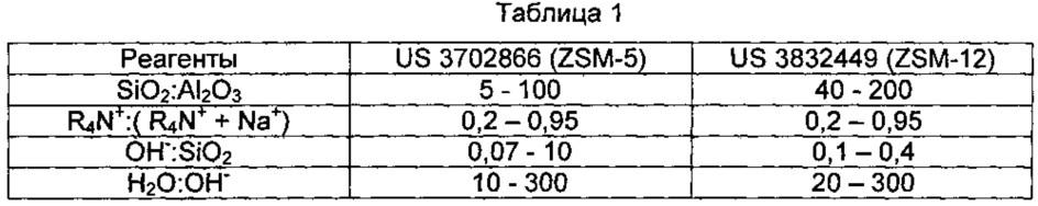 Синтез кристаллов zsm-5 с улучшенной морфологией