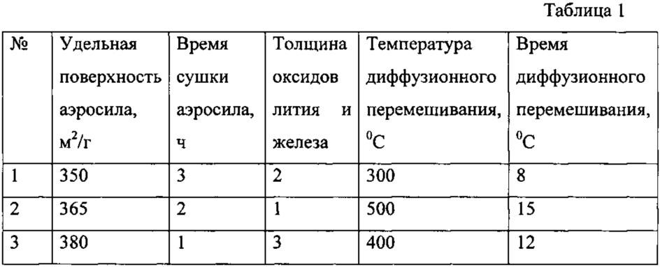 Способ получения катодного материала на основе системы li2fesio4