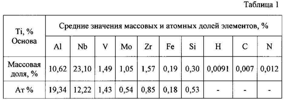 Способ изготовления тонколистового проката из сплава ti - 10, 0-15, 0 al - 17, 0-25, 0 nb - 2, 0-4, 0 v - 1, 0-3, 0 mo - 0, 1-1, 0 fe - 1, 0-2, 0 zr - 0,3-0,6 si