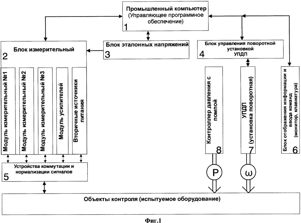 Контрольно-проверочный комплекс проверки автопилота