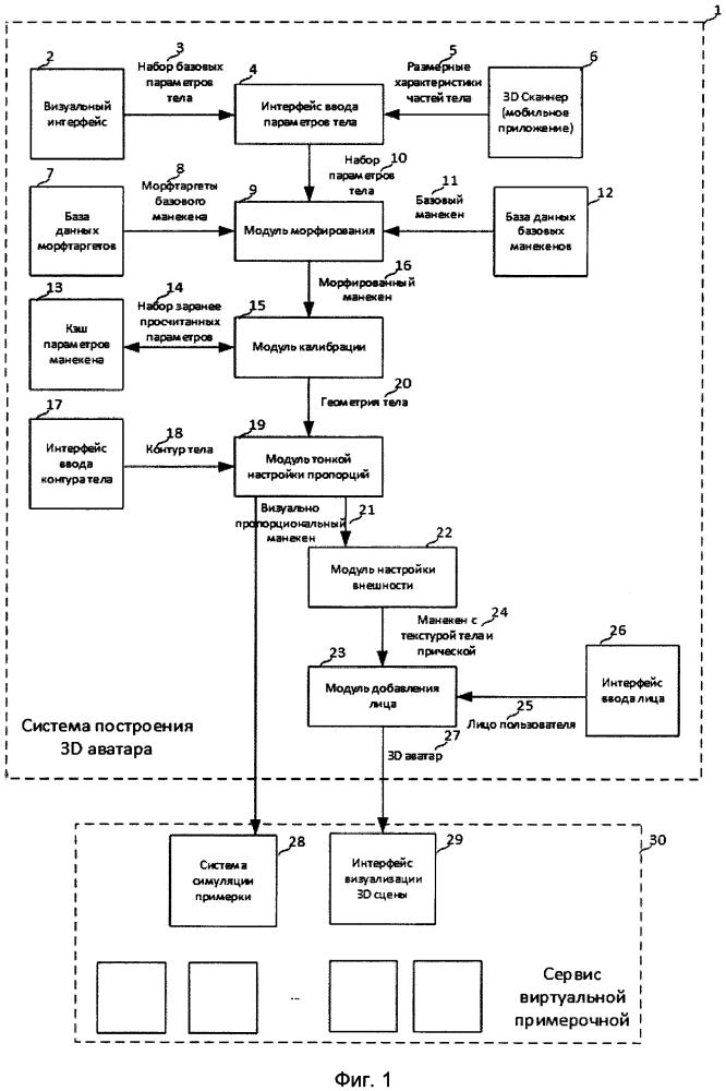 Способ и система построения реалистичного 3d аватара покупателя для виртуальной примерочной