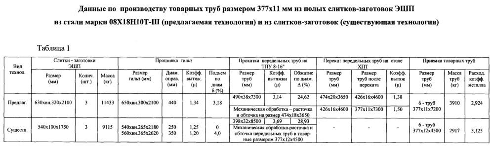 Способ производства бесшовных труб размером 377х8-18 мм из стали марки 08х18н10т-ш