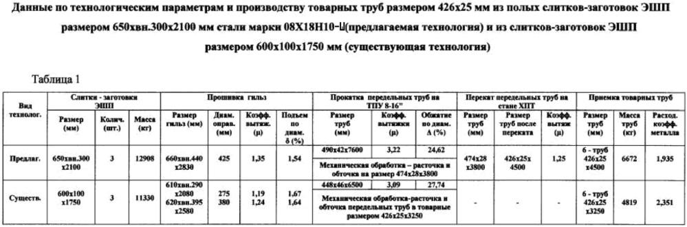 Способ производства бесшовных труб размером 426х23-25 мм для объектов атомной энергетики из стали марки 08х18н10-ш