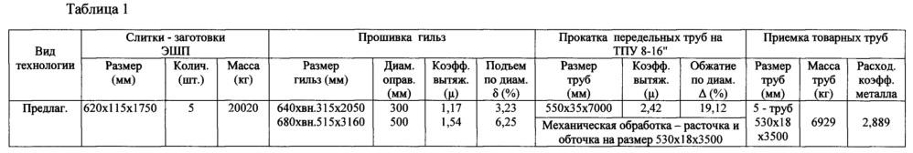 Способ производства бесшовных механически обработанных труб размером 530х13-18 мм из стали марки 08х18н10т-ш