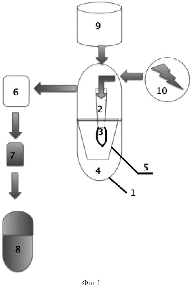 Способ синтеза углеродсодержащих наночастиц и попутного получения технического водорода