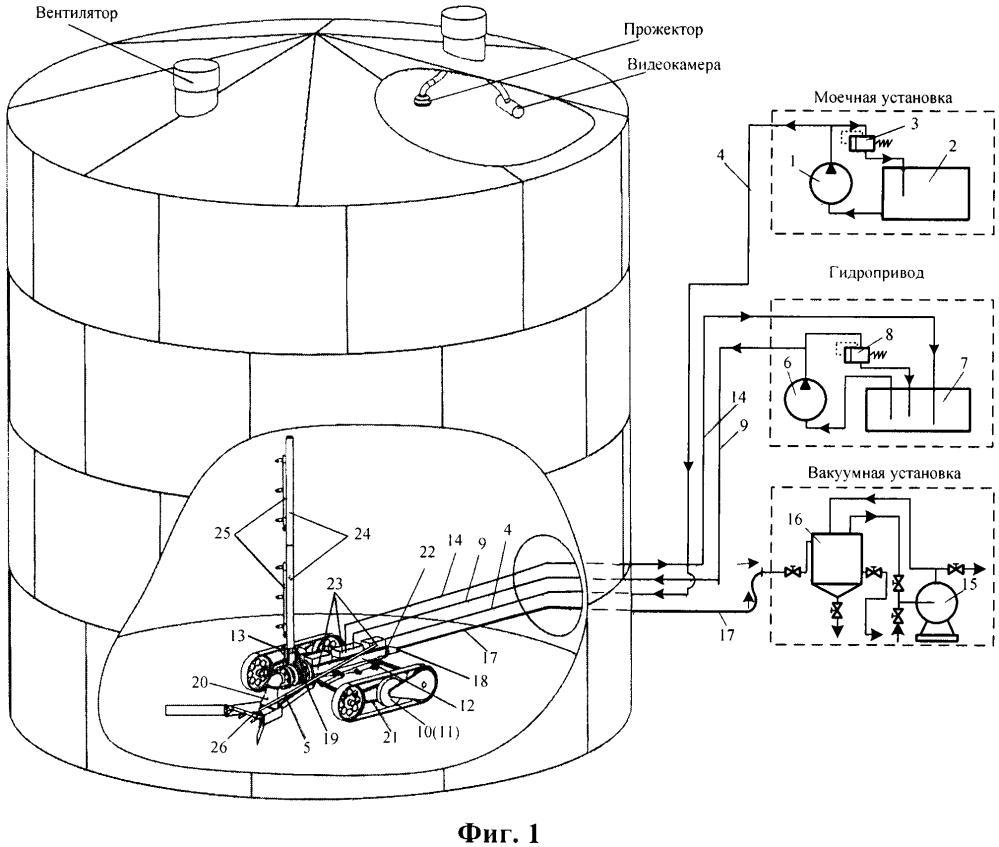 Мобильный технологический комплекс зачистки и мойки жестких резервуаров