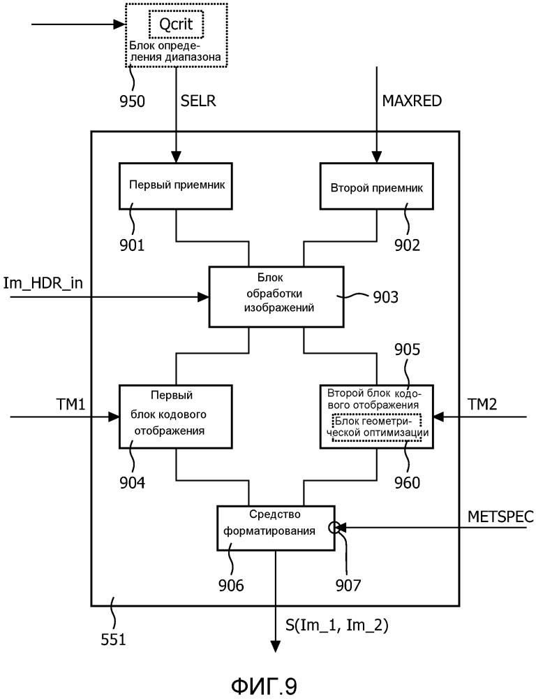 Устройства и способы для кодирования и декодирования hdr-изображений