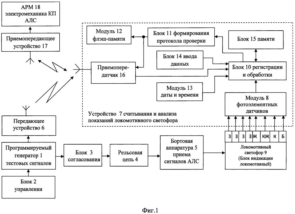Устройство для считывания и анализа показаний локомотивного светофора или блока индикации локомотивного и комплекс для автоматизированной проверки бортовой аппаратуры автоматической локомотивной сигнализации
