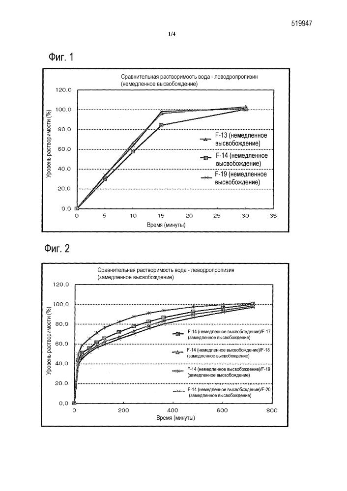 Таблетка с замедленным высвобождением, содержащая леводропропизин, и способ ее изготовления