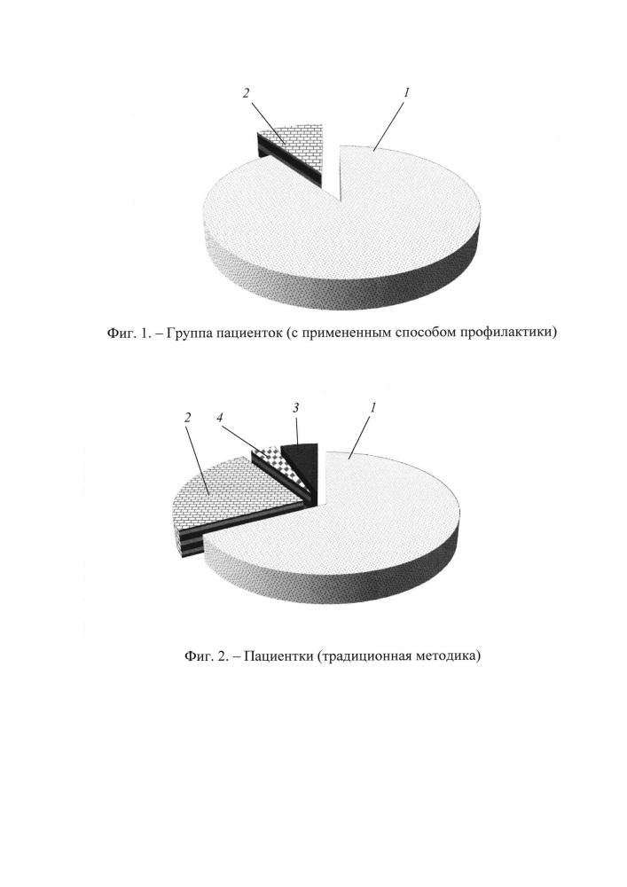 Способ профилактики железодефицитной анемии у несовершеннолетних беременных женщин