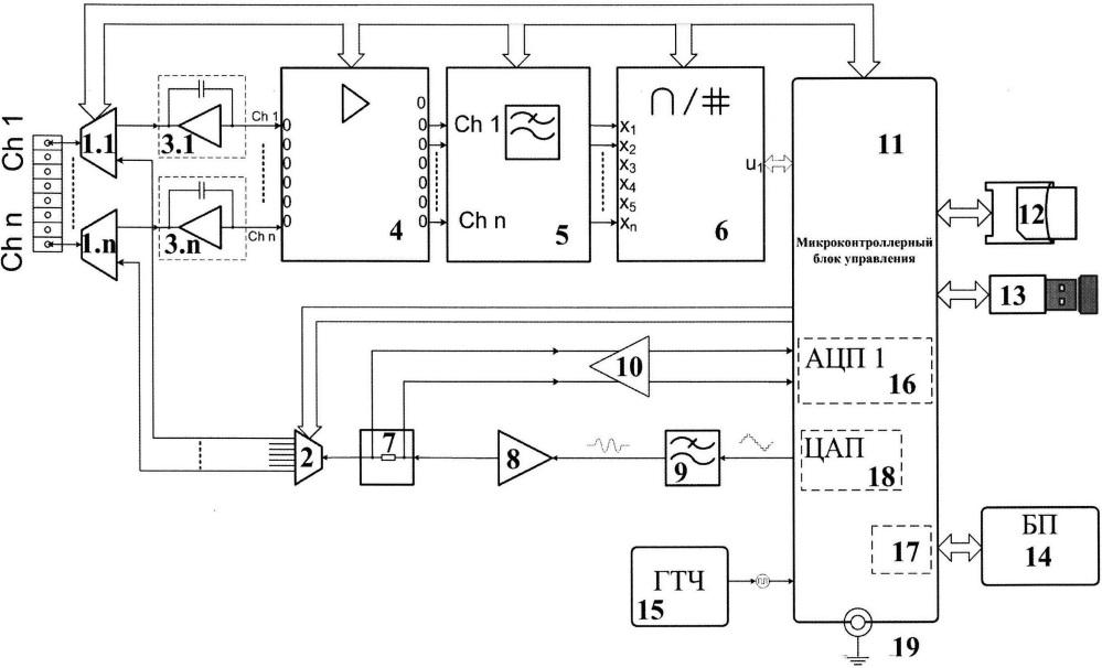Многоканальный цифровой регистратор сигналов