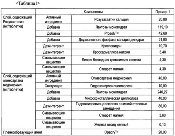Фармацевтическая композиция, содержащая олмесартана медоксомил и розувастатин или его соль