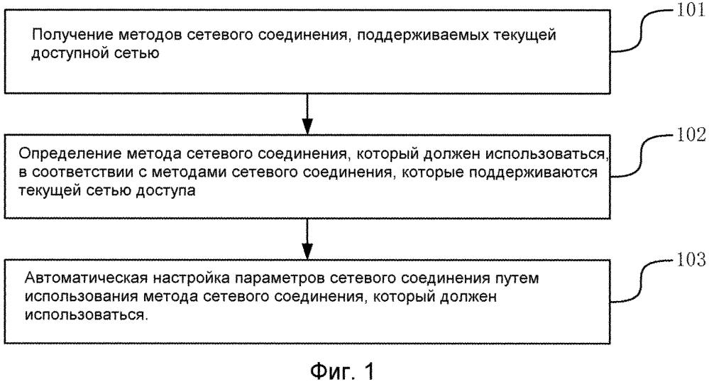 Способ настройки параметров сетевого соединения и его устройство