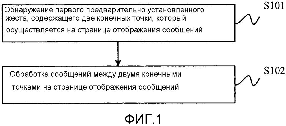 Способ, устройство и терминальное устройство для отображения сообщений