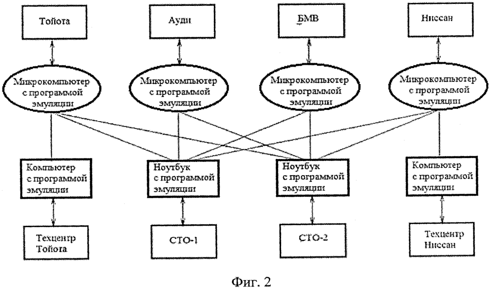 Модуль для дистанционной диагностики, адаптации и базовых настроек электронных систем автомототранспорта и спецтехники