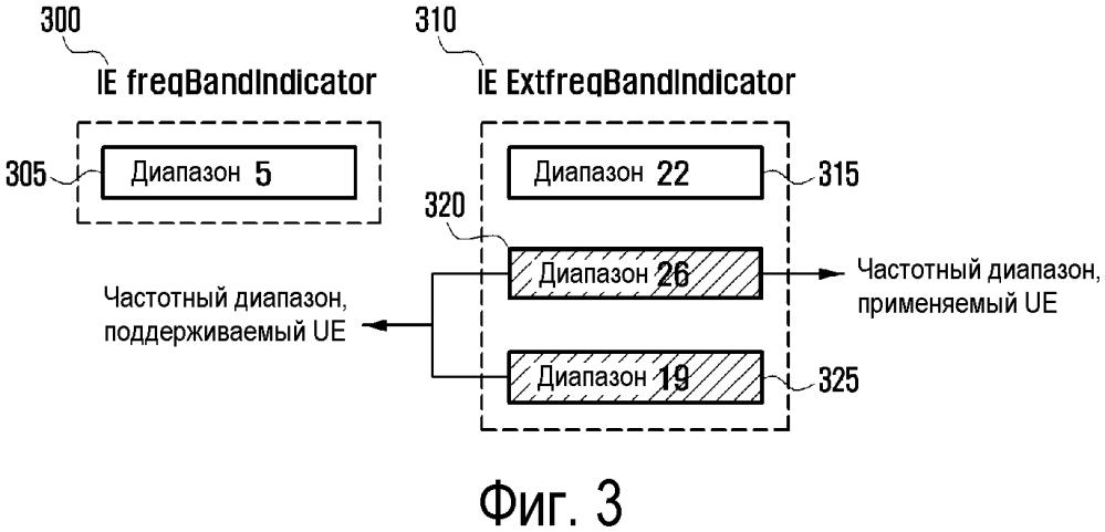 Способ и устройство для поддержки множественных частотных диапазонов в системе мобильной связи