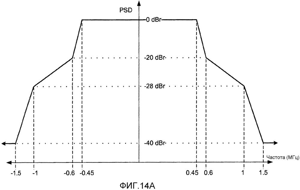 Устройства для беспроводной связи в суб-гигагерцовых частотных диапазонах, гарантирующие спектральную плоскостность