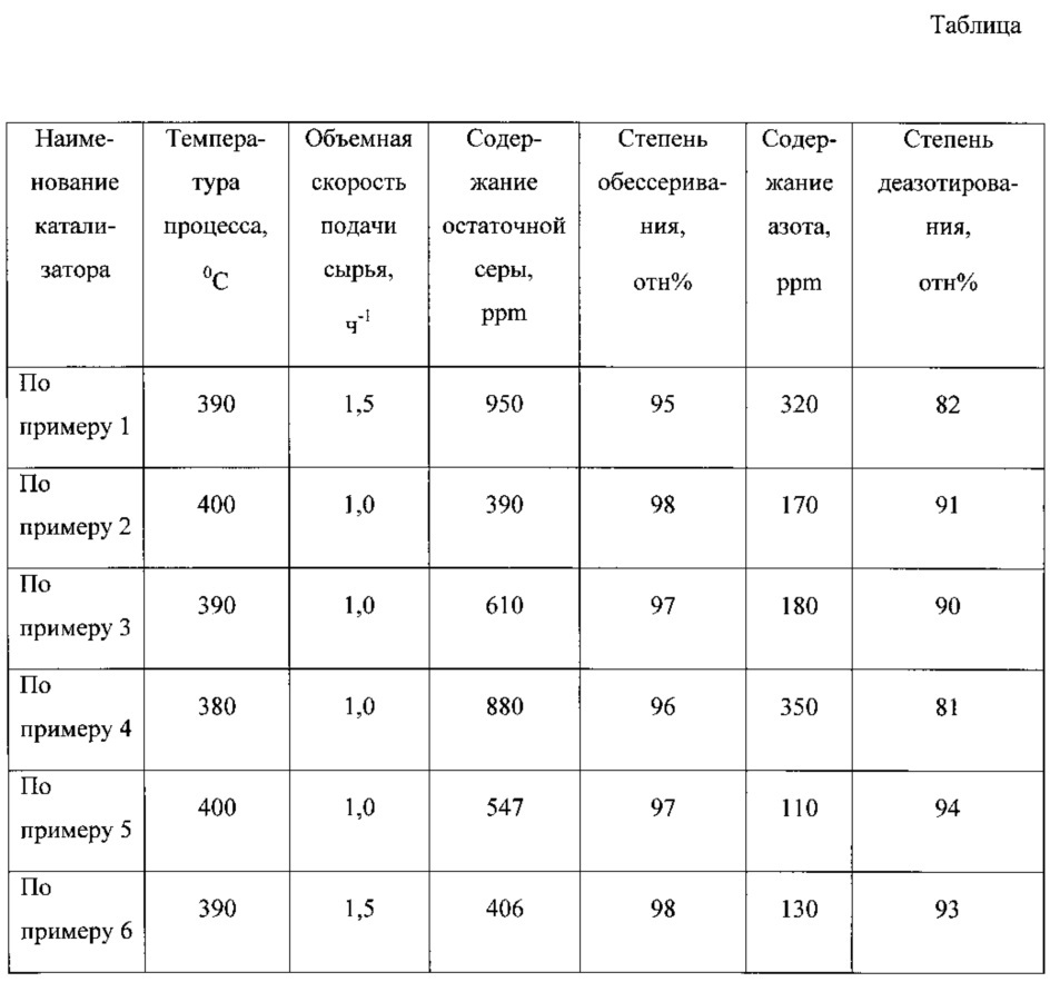 Катализатор гидрооблагораживания вакуумного газойля и способы его приготовления (варианты)