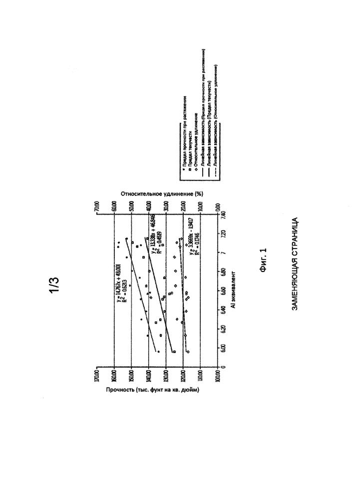 Альфа/бета титановый сплав с высокой прочностью и пластичностью