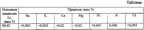 Способ получения металлического лития с использованием продуктов переработки природных рассолов