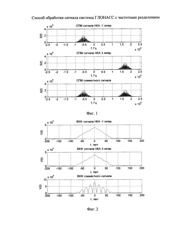Способ обработки сигнала системы глонасс с частотным разделением