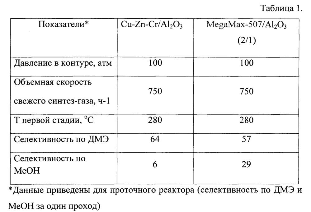 Способ получения углеводородов бензинового ряда из попутного нефтяного газа через синтез-газ и оксигенаты
