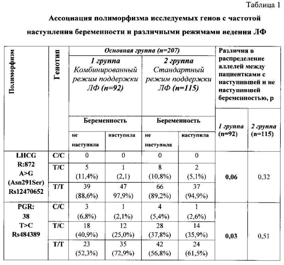 Способ персонифицированного назначения стандартного или комбинированного режимов поддержки лютеиновой фазы в программе эко с использованием молекулярно-генетических маркеров