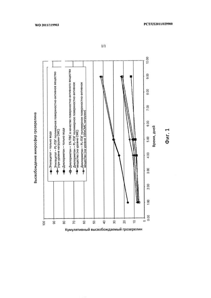 Эмульсии для микрокапсулирования, содержащие биоразлагаемые поверхностно-активные блок-сополимеры в качестве стабилизаторов