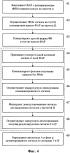 Способы и устройства для измерения характеристик фазированной антенной решётки