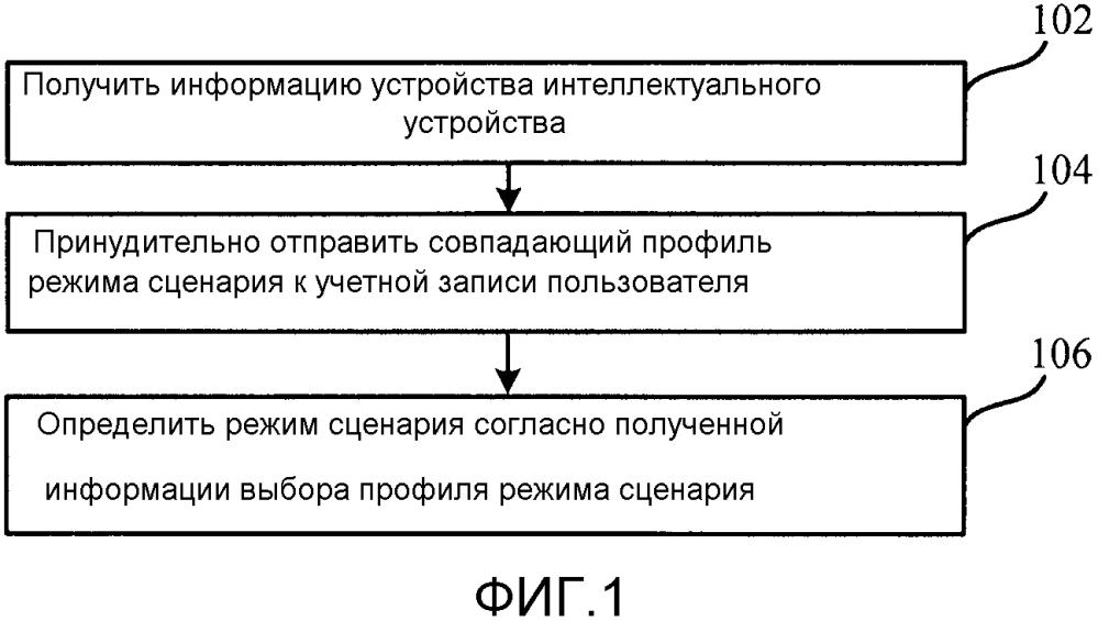 Способ и устройство рекомендации режима сценария для интеллектуального устройства