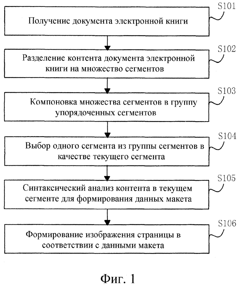 Способ, терминал и электронное устройство для обработки документа электронной книги