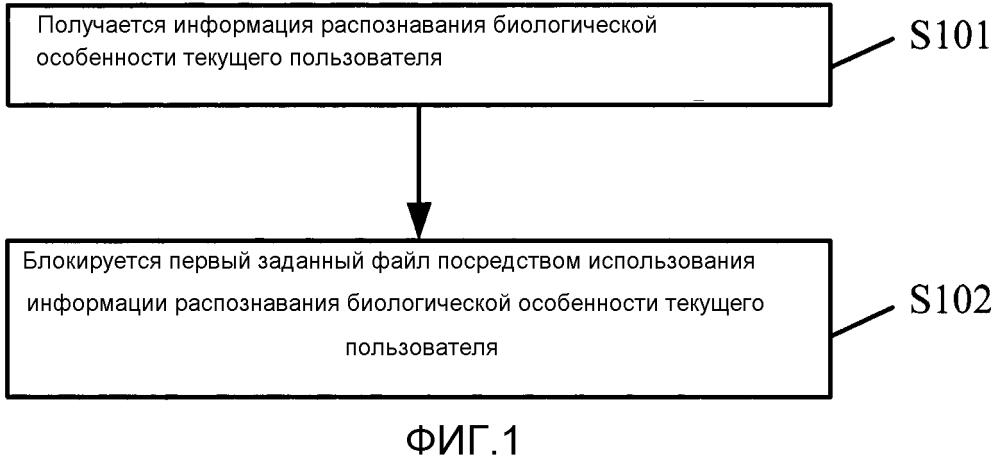 Способ и устройство для блокировки файла