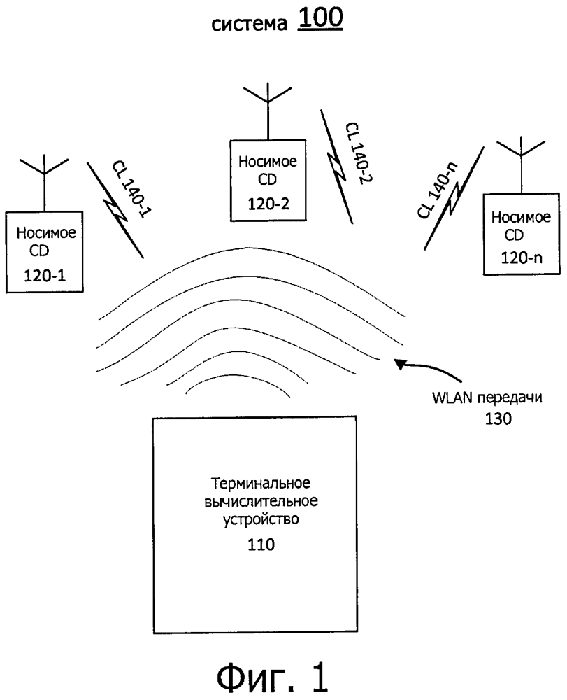 Способы осуществления беспроводной связи между терминальным вычислительным устройством и носимым вычислительным устройством