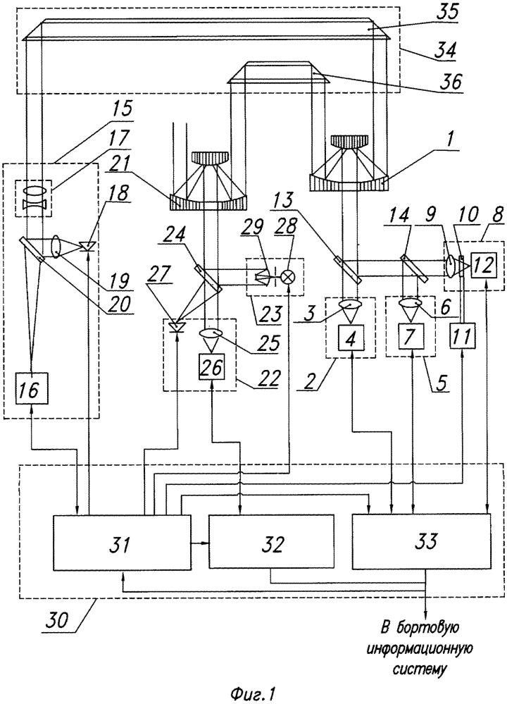 Многоканальная оптико-локационная система