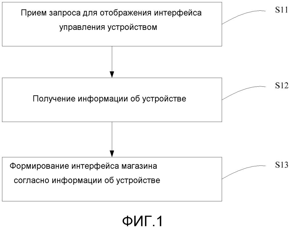 Способ и устройство для отображения информации