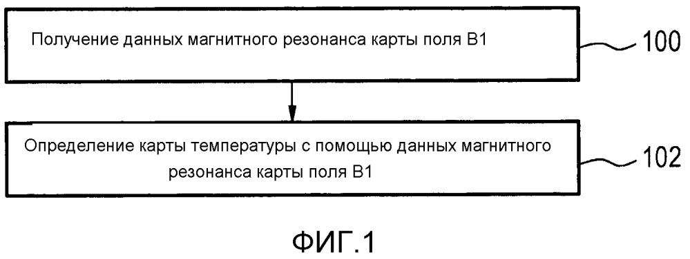 Определение температуры с помощью картирования поля в1