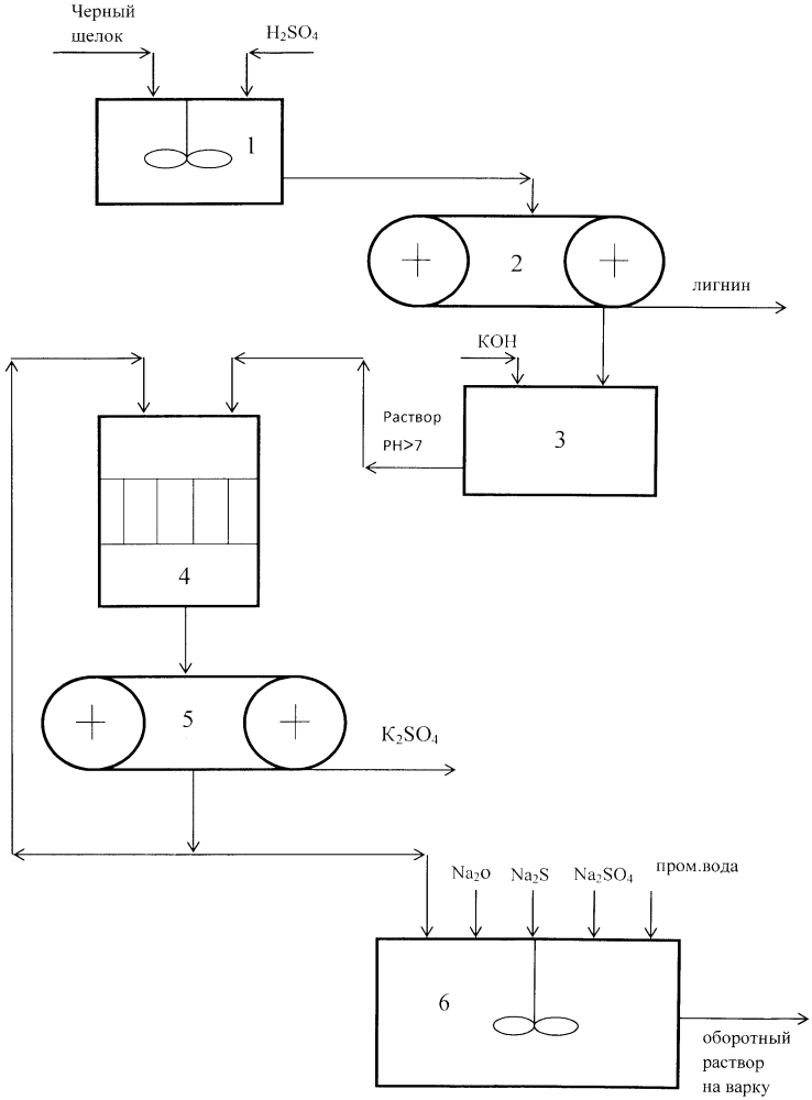 Способ кислотно-щелочной переработки черного щелока сульфатного производства целлюлозы