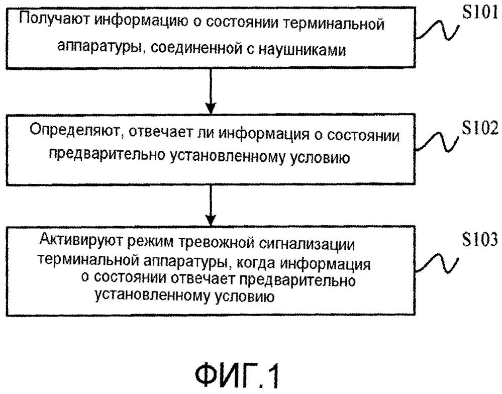Способ и устройство для защиты терминальной аппаратуры и терминальная аппаратура