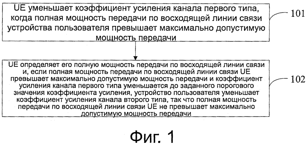 Способ и устройство управления мощностью передачи устройства пользователя