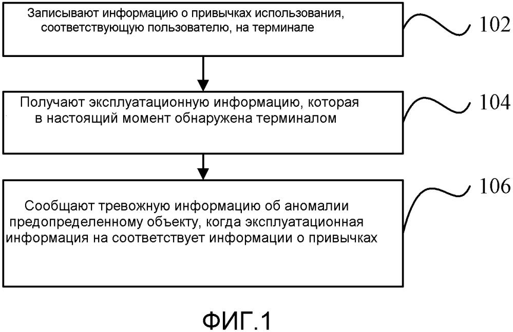 Способ и устройство для обработки аномалии терминала и электронное устройство