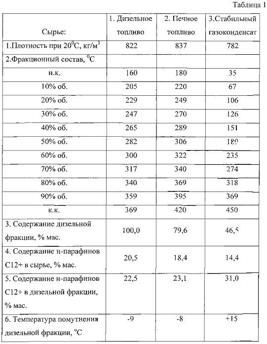 Цеолитный катализатор депарафинизации и способ депарафинизации